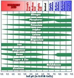 Soil pH Level Chart