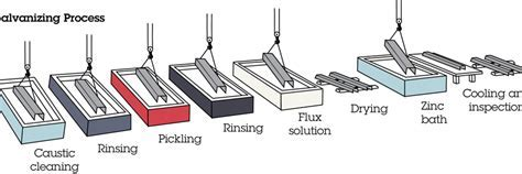Zinc Coating and Galvanization Process   Coating.com.au