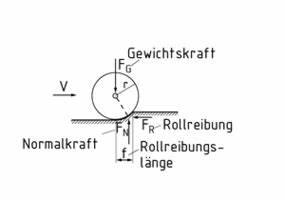 Rollreibung Berechnen : definition rollwiderstand item glossar ~ Themetempest.com Abrechnung