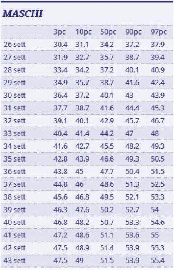 tabella fetale maschi calcolatrici