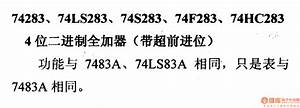 74 Series Digital Circuit Of 74283 74ls283 4