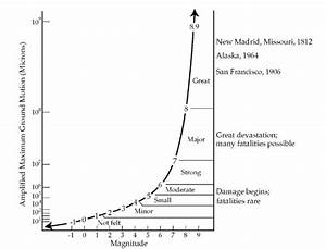 RICHTER SCALE (Inventions)