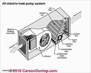 47 Heat Pump With Gas Furnace Backup  Dual System  Heat Pump With Gas Furnace  Turning Gas Heat