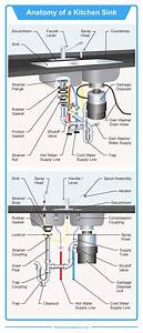 Diagram Showing All The Parts Of A Kitchen Sink  Each Part