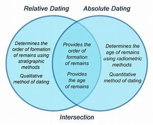 Relative Dating Vs Absolute Dating Venn Diagram
