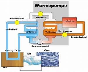 Luft Wasser Wärmepumpe Funktion : heizungstechnik ag w rmepumpe ~ Orissabook.com Haus und Dekorationen
