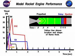 Rocket Engine Performance