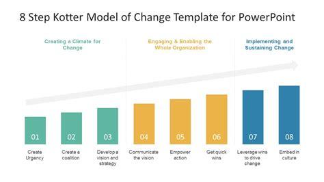 kotter change model diagram eightineedmorespaceco
