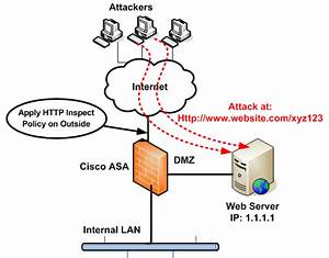 How To Block  Ddos Attack With Cisco Asa Firewall