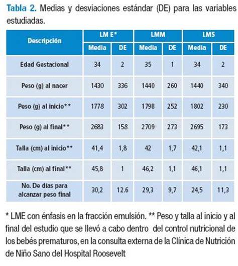 Neonato Economica by Comparaci 243 N De La Ganancia De Peso De Neonatos Prematuros