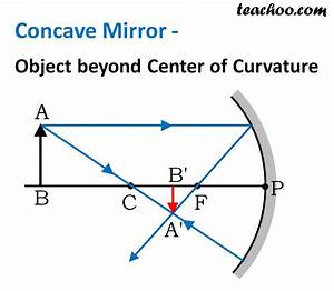32 Concave Mirror Ray Diagram