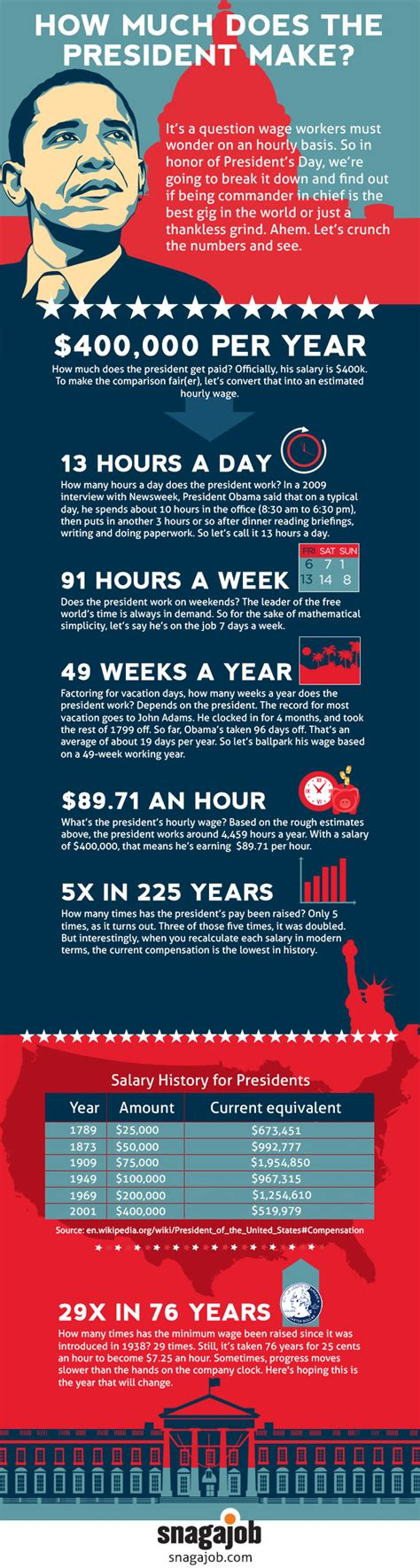 How Much Money Does The President Make? [infographc. Msw Programs Massachusetts Esomeprazole 20 Mg. Credit Agency Reporting Hesperia Hotel London. Online College For Medical Billing And Coding. User Experience Monitoring Mc Fence And Deck. Gartner Magic Quadrant Web Analytics. Sports Club La Membership Cost. All About Project Management World Au Pair. Landscape Brochure Template Care One Wayne