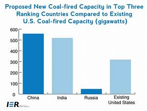 Countries Worldwide Propose to Build 1,200 New Coal Plants ...
