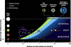 New Study Reassesses Habitability of Exoplanets Around ...
