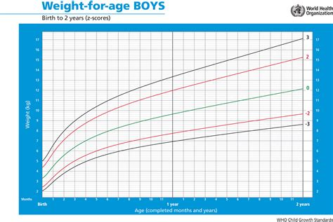 Boys Weight Growth Chart Calculator Hot Girls Wallpaper