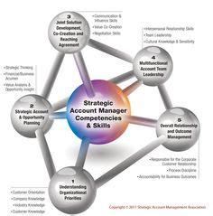 images  facilitative leadership  pinterest