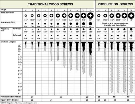 wood screw sizes recipes  cook pinterest wood