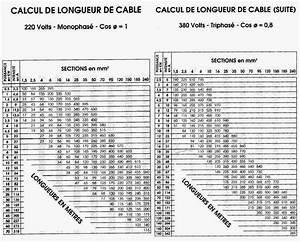 Calcul Puissance Compteur Edf : section cable electrique compteur tableau tous les c bles ~ Medecine-chirurgie-esthetiques.com Avis de Voitures