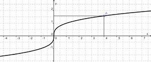 Umkehrfunktion Berechnen : umkehrfunktionen ~ Themetempest.com Abrechnung