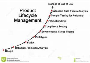 Product Life Cycle Management Stock Illustration