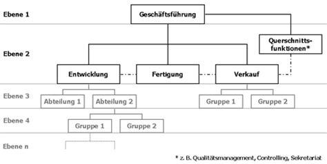 organigramm wikipedia