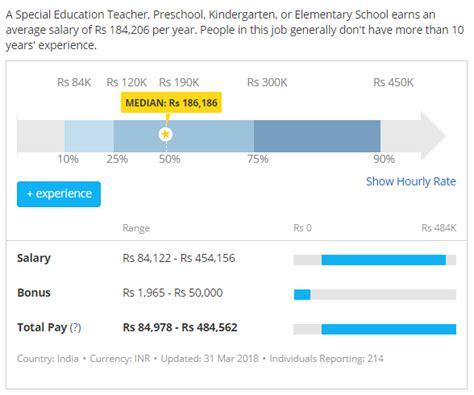 preschool career and in india 559 | Preschool Teacher Salary in India