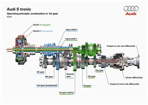 s tronic getriebe audi s tronic siete velocidades para un mejor dinamismo y eficiencia audi mediaservices espa 241 a