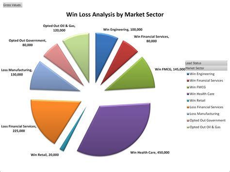 sales funnel excel template  win loss analysis launched
