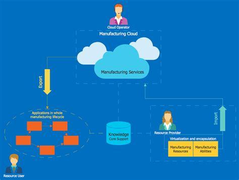 cloud computing diagrams solution conceptdrawcom