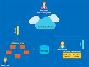 Cloud Computing Diagrams Solution