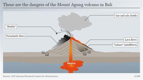 eruption  balis mount agung   dangerous
