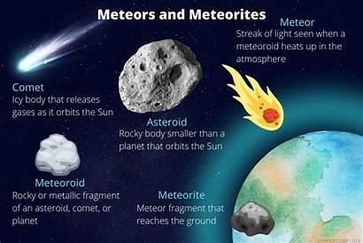 Meteors Meteoroids Meteorites Comets Asteroids Difference Between