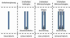 Fensterglas Austauschen Holzfenster : kosten nutzen lohnt sich eine 3 fach verglasung ~ Lizthompson.info Haus und Dekorationen