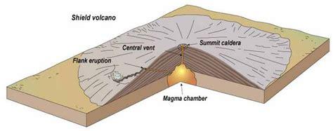 Diagram Showing Shield Volcano Cascade Volcanoes