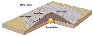 A Diagram Showing A Shield Volcano