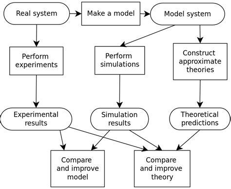 filemolecular simulation processsvg wikimedia commons