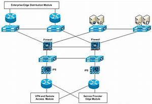 Campus Lan Basics  U2013 The Enterprise Network Composite Model