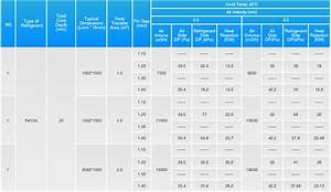 R22 Conversion Chart Micro Channels Micro Channel