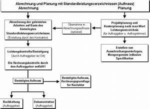 Abrechnung Nach Aufmaß : aufma nach standardleistungsverzeichnis aufmass online ~ Themetempest.com Abrechnung
