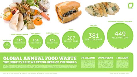 global cuisine what else do you waste when you throw away food office