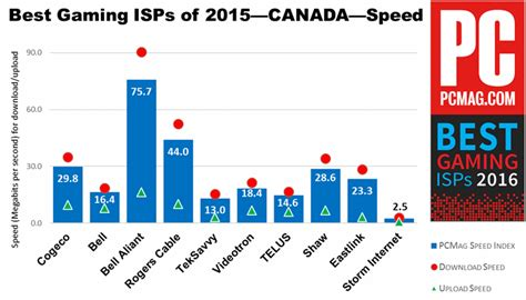 isps canada gaming pcmag province