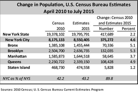 bronx and fastest growing boroughs nyc population at all time high of