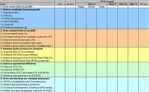 operations plan in a business plan writersgroup749web With operational scorecard template