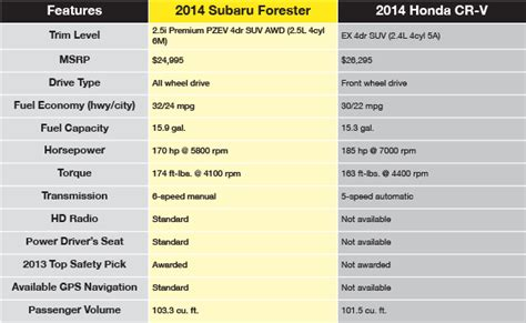 Comparison Of 2014 Honda Crv And Subaru Forester   Autos Post