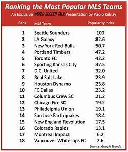 Ranking Mlsu002639 Most Popular Teams New Research Reveals
