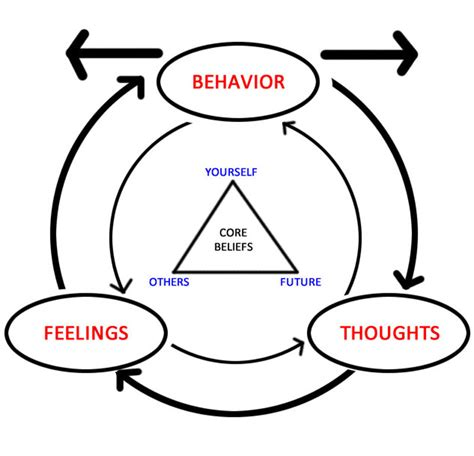 wikipremed mcat  cognitive behavioral therapy