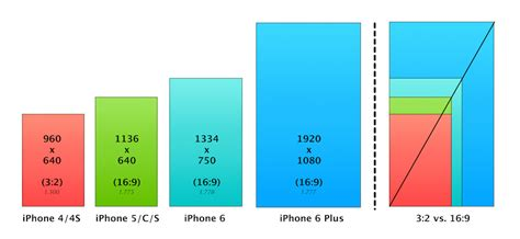 iphone screen ratio how will the new iphone screen sizes affect ios developers