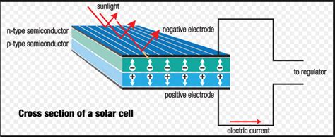 how do solar panels work to convert sunlight into
