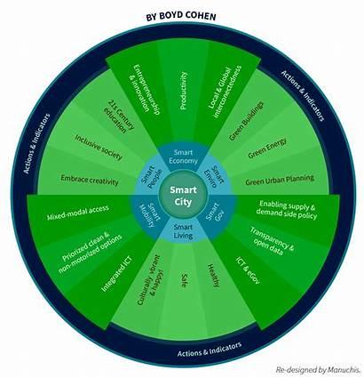 Smart Wheel Cities Blockchain Medium America Data