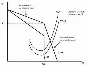 Oligopoly Diagram